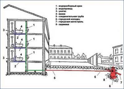 Отопление многоквартирного дома схема фото 706